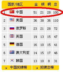 2008 Beijing Olympic Medal Tally